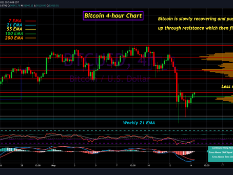 Bitcoin Update for May 14th, 2021