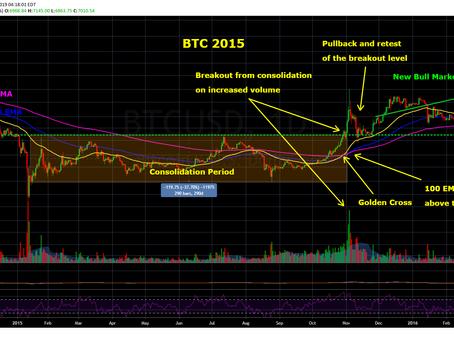Bitcoin - The Genesis of a New Bull Market