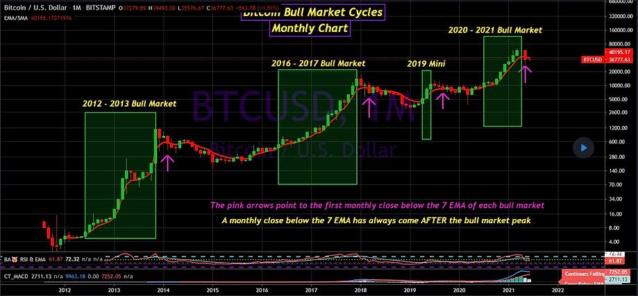 btc long term chart 060421.png