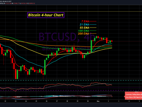 Bitcoin Analysis for May 2nd 2021