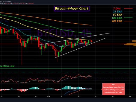 Bitcoin Update for May 27th, 2021