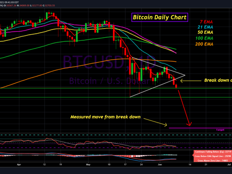 Bitcoin Update for June 8th, 2021