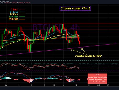 Bitcoin Update for May 12th, 2021