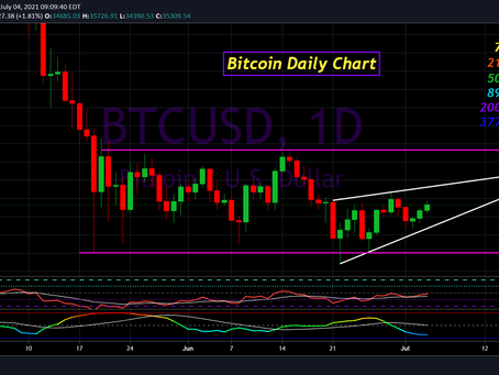 Bitcoin Update for July 4th, 2021
