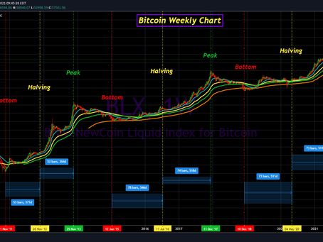 Bitcoin Update for May 6th, 2021
