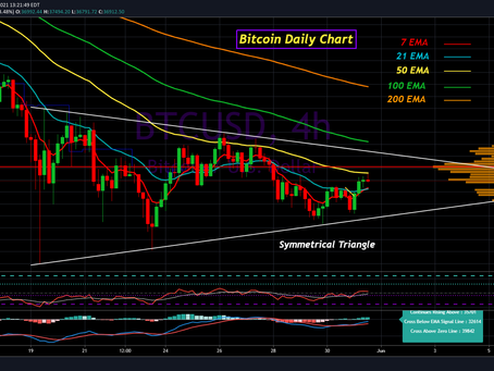 Bitcoin Update for May 31st, 2021