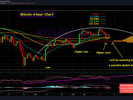 My Bitcoin Analysis for May 4th, 2021