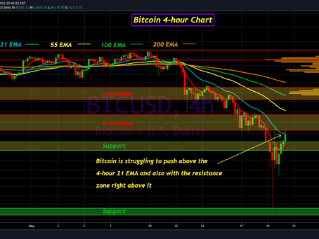 Bitcoin Update for May 20th, 2021