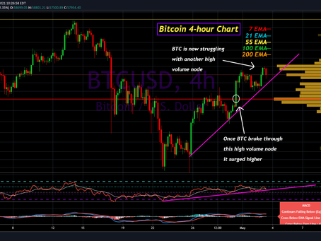 Bitcoin Analysis for May 3rd, 2021