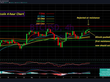 Bitcoin Update for May 8th, 2021