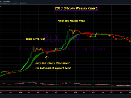 Bitcoin - Is the Bull Market Over?