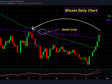 Bitcoin Update for July 28th, 2021