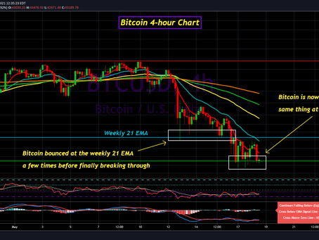 Bitcoin Update for May 18th, 2021