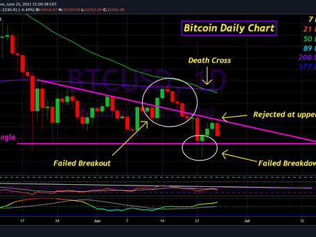 Bitcoin Update for June 25th, 2021