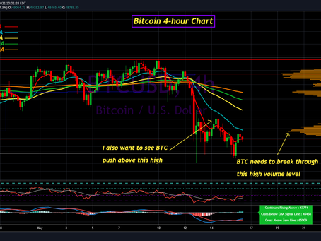 Bitcoin Update for May 16th, 2021