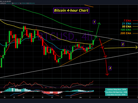 Bitcoin Update for June 2nd, 2021