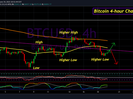 Bitcoin Update for June 19th, 2021