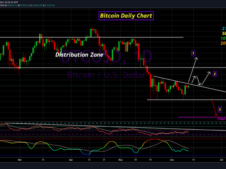 Bitcoin Update for June 11th, 2021