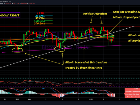 Bitcoin Update for May 11th, 2021