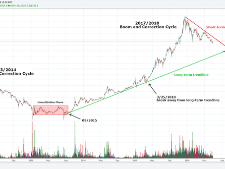 Bitcoin - Return to the Long-Term Trend line?
