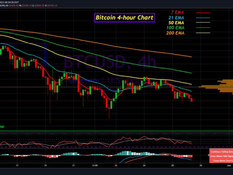 Bitcoin Update for May 29th, 2021