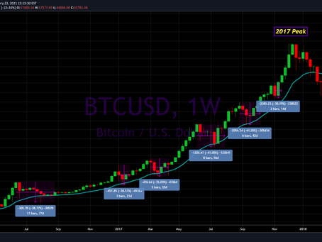 Bitcoin Update for May 13th, 2021
