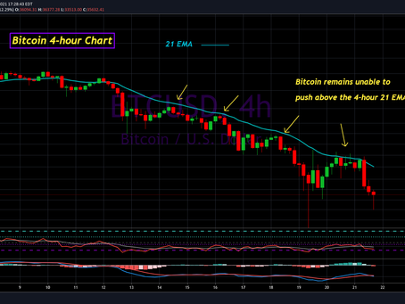 Bitcoin Update for May 21st, 2021