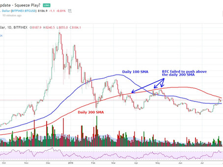 My Bitcoin Update for July 28th - Something's Gotta Give!