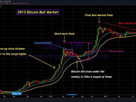 My Crazy Bitcoin Correction Scenarios