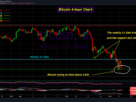 Bitcoin Update for May 17th, 2021
