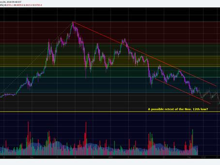 The BTC (Crypto) Bear Market