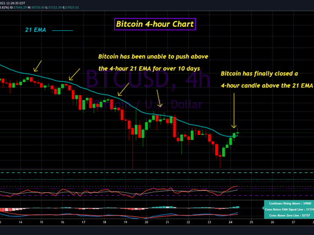 Bitcoin Update for May 24th, 2021