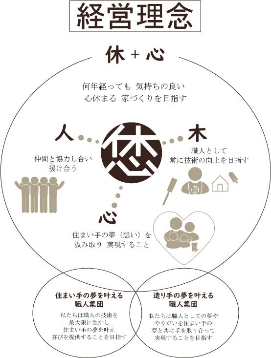 総合建築植田|経営理念