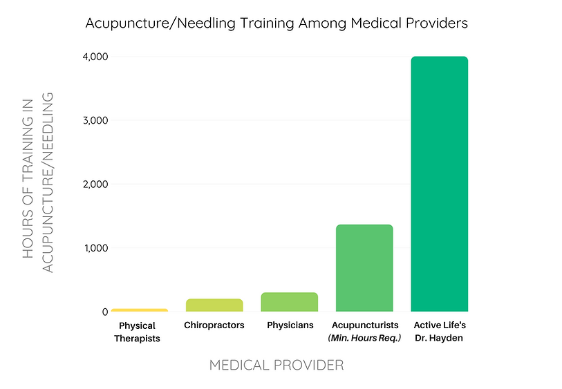 Hayden's hours of training vs other prof