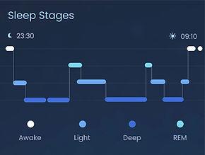 Earable's sleep monitoring chart