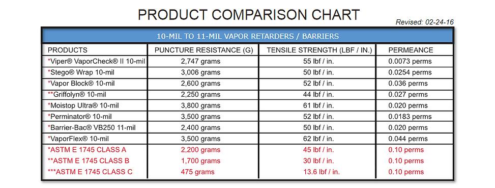 Viper II Chart.PNG
