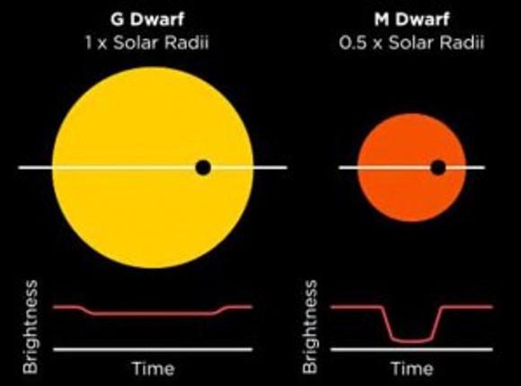 Nearest-Planet