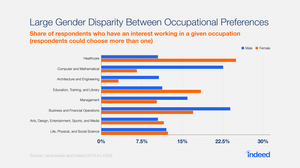 Occupation-preference-by-gender-1024x576.png