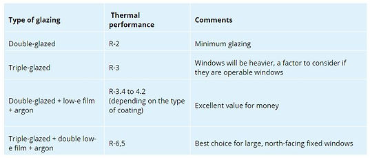Glazing performance Table.JPG