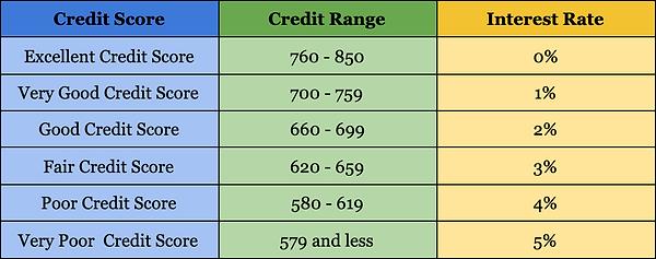 Credit Chart.png