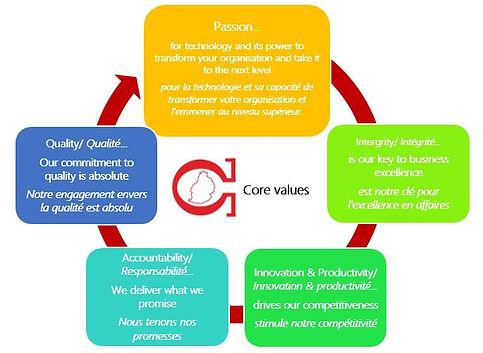 Core valued.JPG