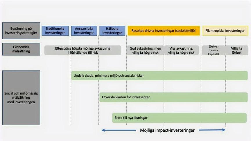 Impact investing impact invest ruth brännvall impact investering impact investment Sverige svenska centrala delar i impact investering impactinvest impact-investeringar