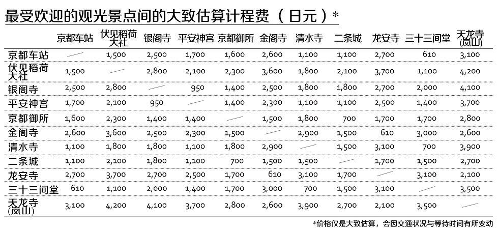 Kyoto Taxi Fare Chart 2019.10.1~_CN.jpg