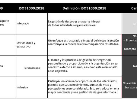 ISO 31000 Norma Internacional del Riesgo