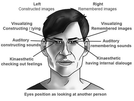 El lenguaje del rostro