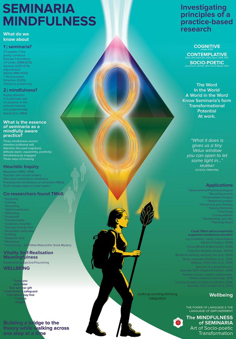 Seminaria Mindfulness Graphic.jpg