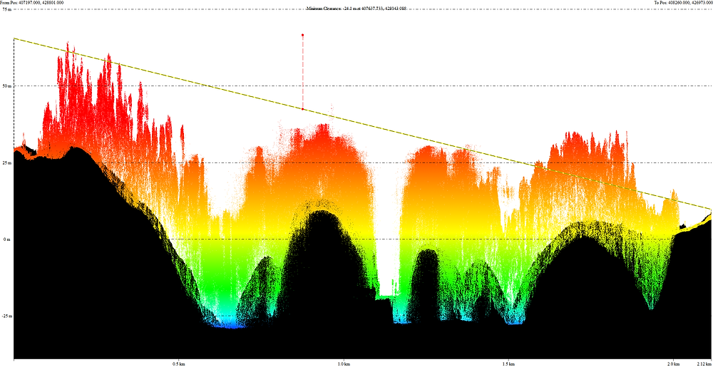 Lasergrammetry with lidar report