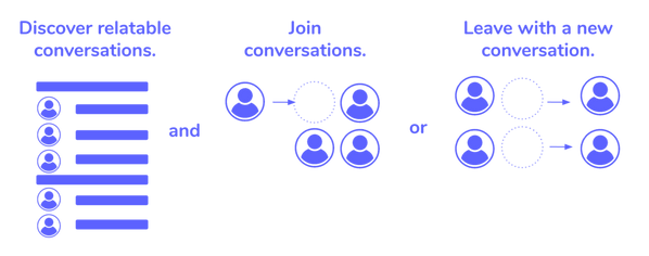 Dynamic Conversations