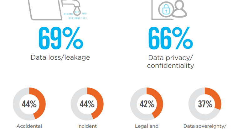 Why Misconfiguration Lead to Breaches - Cloud Security - Risk and Compliance