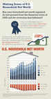 Infographic: Making Sense of Household Net Worth